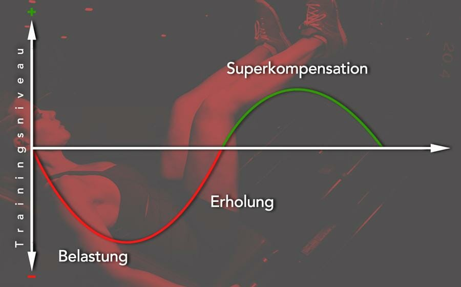 Was ist Superkompensation nach dem Sport?